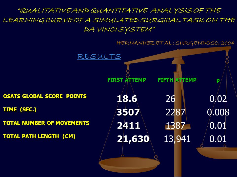 RESULTS HERNANDEZ ET AL: SURG ENDOSC, 2004 QUALITATIVE AND QUANTITATIVE ANALYSIS OF THE LEARNING CURVE OF A SIMULATED SURGICAL TASK ON THE DA VINCI SYSTEM FIRST ATTEMP FIFTH ATTEMP p OSATS GLOBAL SCORE POINTS 18.6260.02 TIME (SEC.) 3507 350722870.008 TOTAL NUMBER OF MOVEMENTS 2411 241113870.01 TOTAL PATH LENGTH (CM) 21,630 21,63013,9410.01