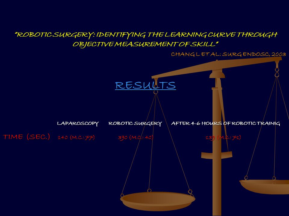 ROBOTIC SURGERY: IDENTIFYING THE LEARNING CURVE THROUGH OBJECTIVE MEASUREMENT OF SKILL CHANG L ET AL: SURG ENDOSC, 2003 RESULTS LAPAROSCOPY ROBOTIC SU