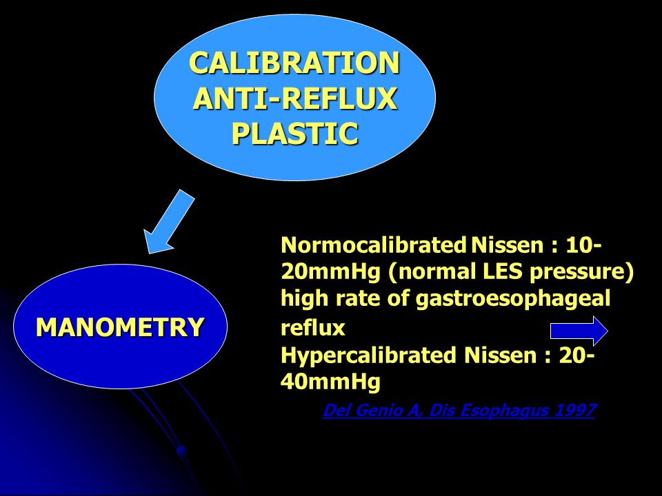 MANOMETRY CALIBRATIONANTI-REFLUXPLASTIC Normocalibrated Nissen : 10- 20mmHg (normal LES pressure) high rate of gastroesophageal reflux Hypercalibrated Nissen : 20- 40mmHg Del Genio A, Dis Esophagus 1997