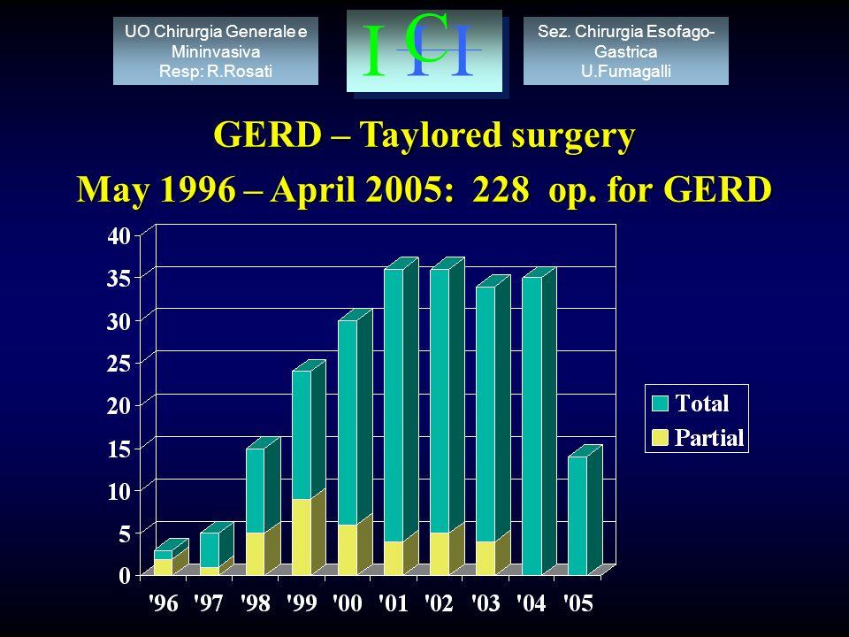 GERD – Taylored surgery May 1996 – April 2005: 228 op.