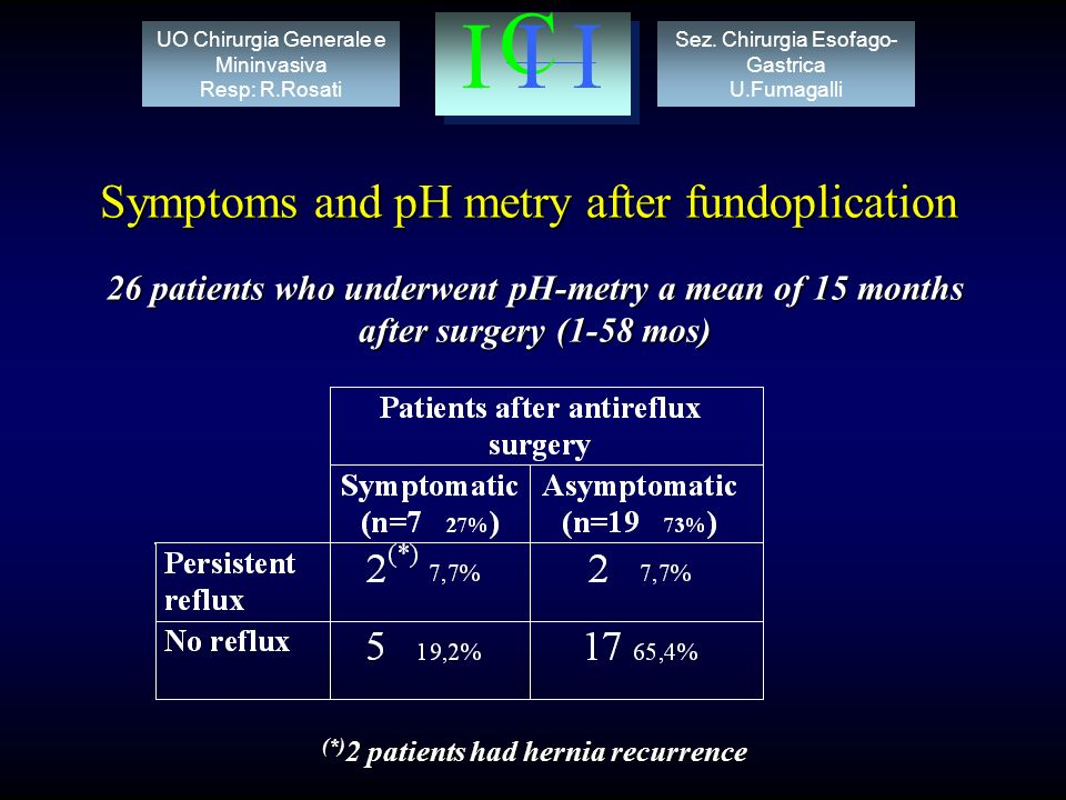 Symptoms and pH metry after fundoplication 26 patients who underwent pH-metry a mean of 15 months after surgery (1-58 mos) (*) 2 patients had hernia recurrence Sez.