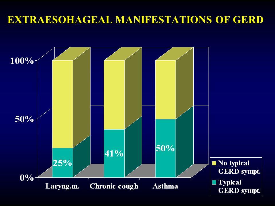 EXTRAESOHAGEAL MANIFESTATIONS OF GERD
