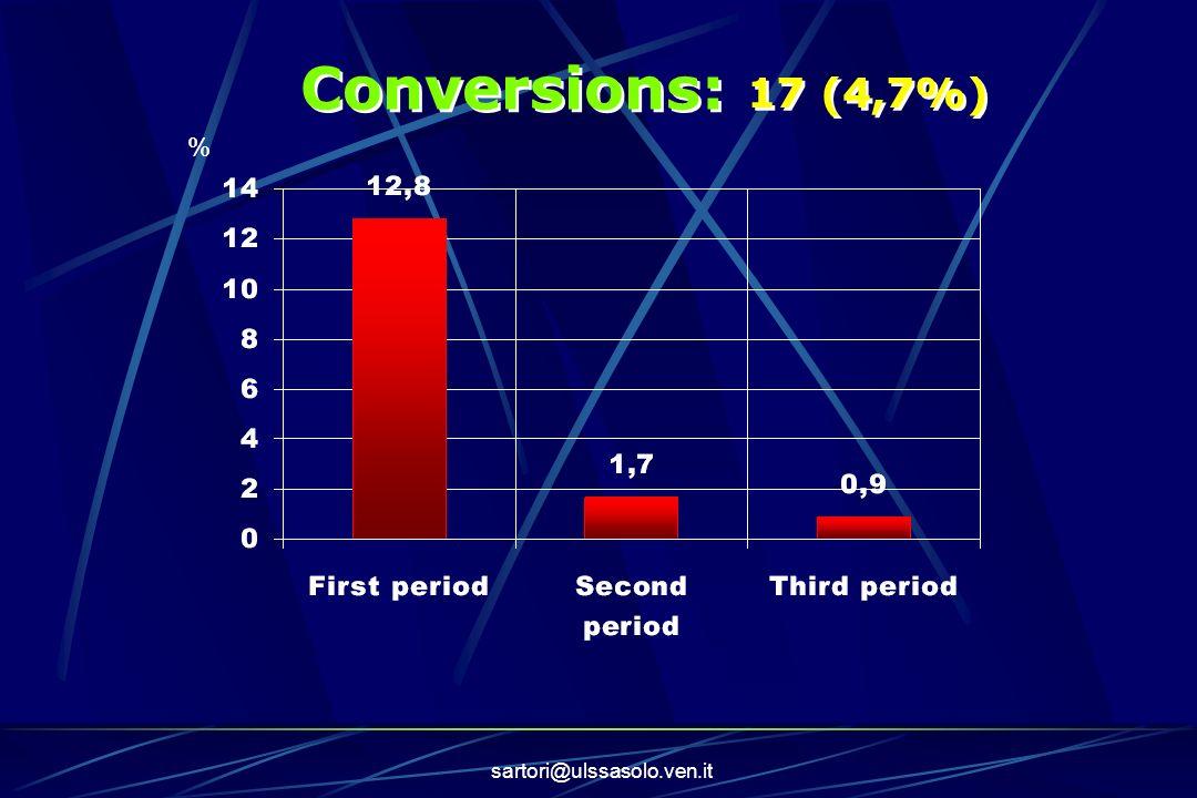 sartori@ulssasolo.ven.it Conversions: 17 (4,7%) %