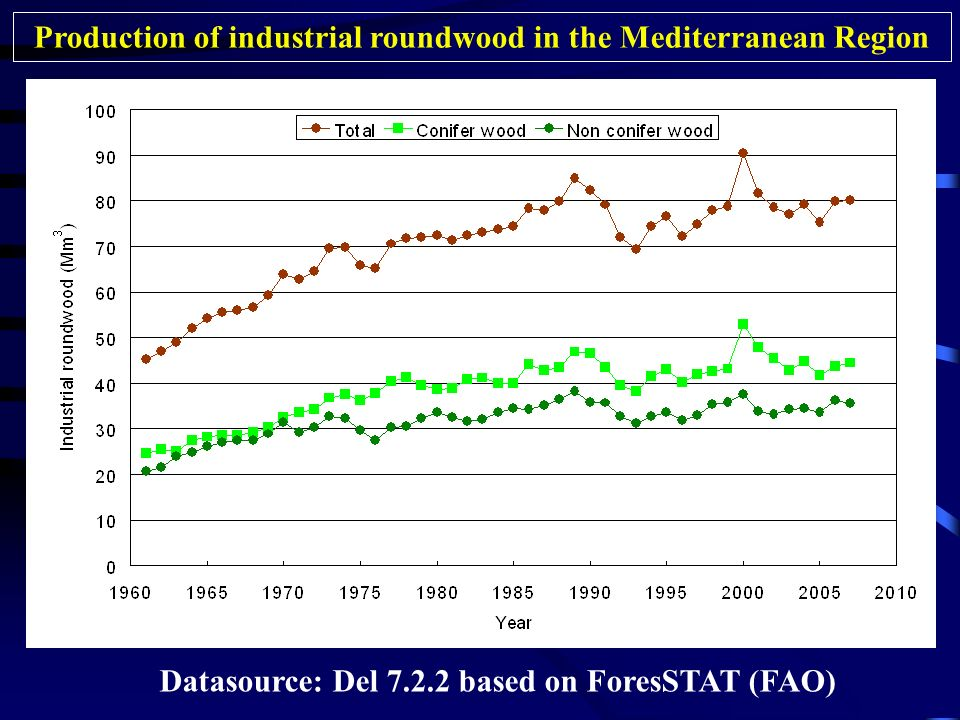 Production of industrial roundwood in the Mediterranean Region Datasource: Del based on ForesSTAT (FAO)