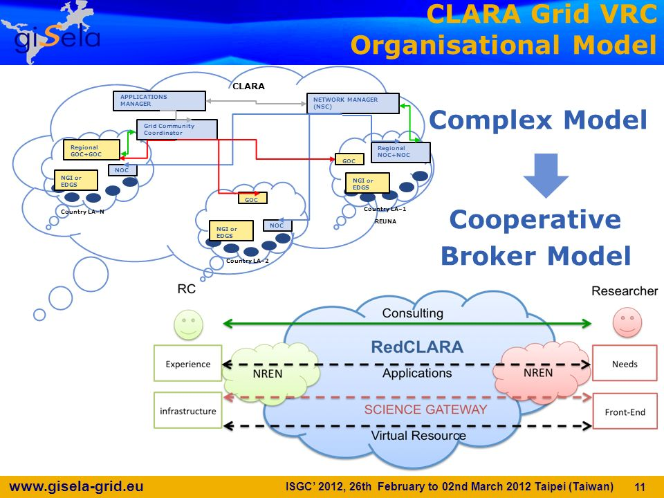 www.gisela-grid.eu 12 A Regional Cooperative Solution Offers User Grid Science Gateway Authentication Cloud Virtual Instruments Virtual Servers Commercial Providers On demand resources (Hardware, Software & Manware) from the research groups to the research groups High bandwidth and low latency from the Experimental academic advanced Networks Replicating other services in the RedCLARA Operational Structure Added value to the existent infrastructure Better use of the existent computational infrastructure and expertise from different countries Promoting local middleware solutions better suited for the region ISGC 2012, 26th February to 02nd March 2012 Taipei (Taiwan)