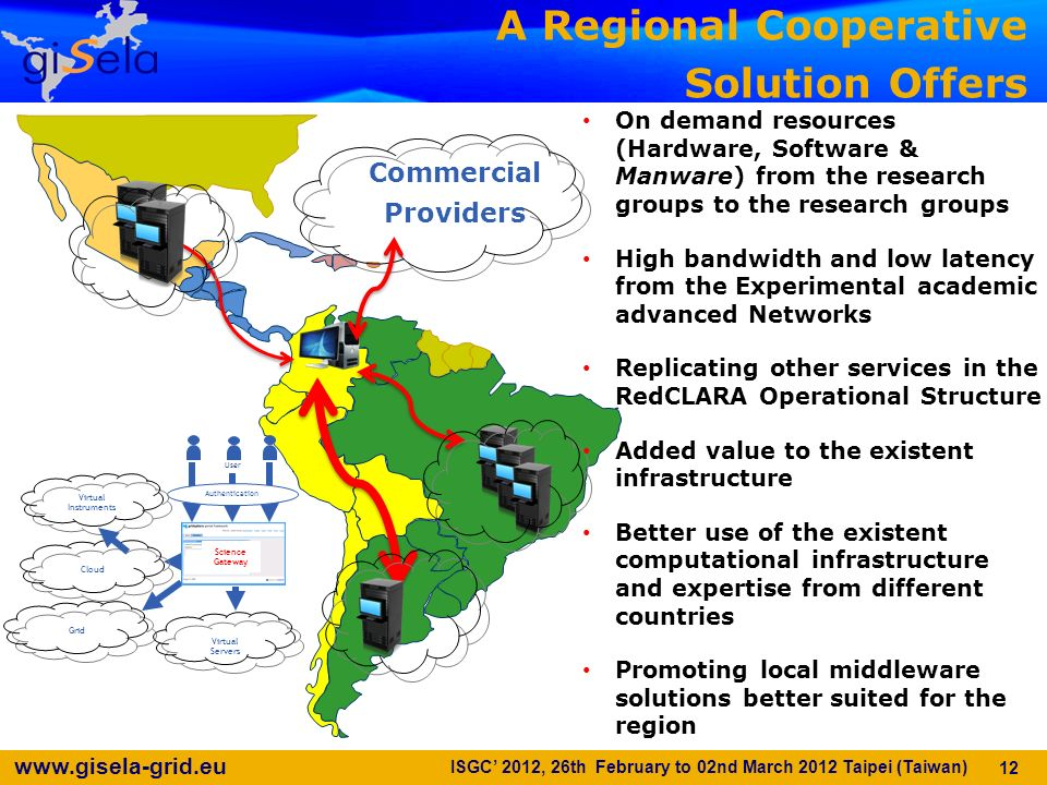 www.gisela-grid.eu 12 A Regional Cooperative Solution Offers User Grid Science Gateway Authentication Cloud Virtual Instruments Virtual Servers Commer