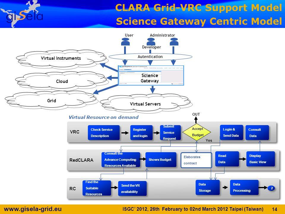 www.gisela-grid.eu 14 VRC Check Service Description Check Service Description RedCLARA RC Submit Service Request Submit Service Request Consult the Ad