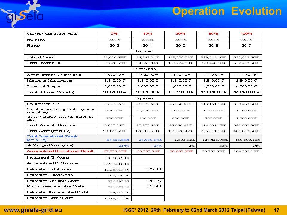 www.gisela-grid.eu Operation Evolution 17 ISGC 2012, 26th February to 02nd March 2012 Taipei (Taiwan)