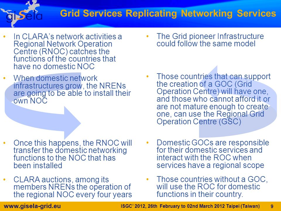 www.gisela-grid.eu 9 Grid Services Replicating Networking Services In CLARAs network activities a Regional Network Operation Centre (RNOC) catches the