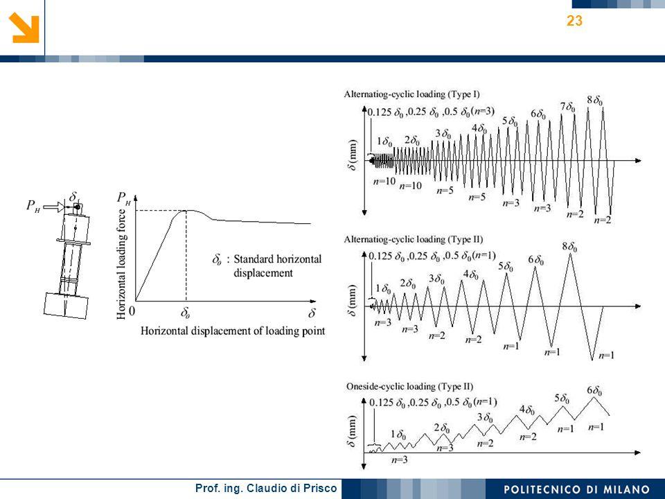Prof. ing. Claudio di Prisco 22 M - curves PWRI experimental test results,2005 Dense sand stratum Loose sand stratum FOOTING UPLIFT