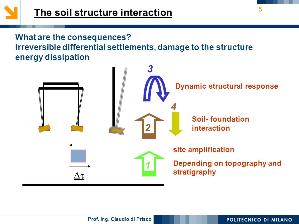 Prof. ing. Claudio di Prisco 4 The soil-structure interaction Statically determinate interaction Redundantly constrained interaction