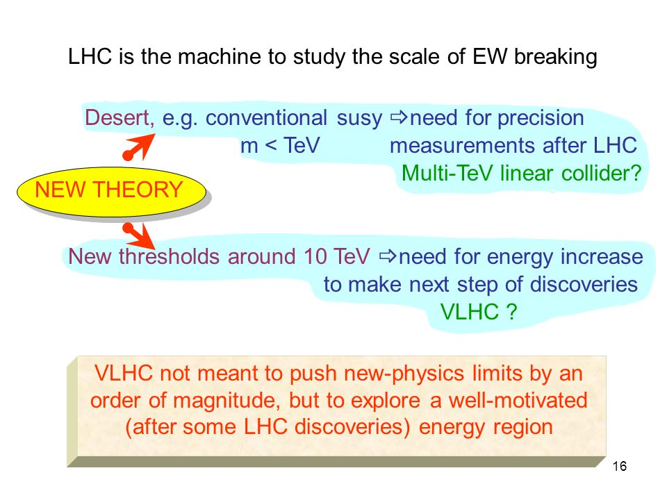 16 LHC is the machine to study the scale of EW breaking NEW THEORY Desert, e.g.