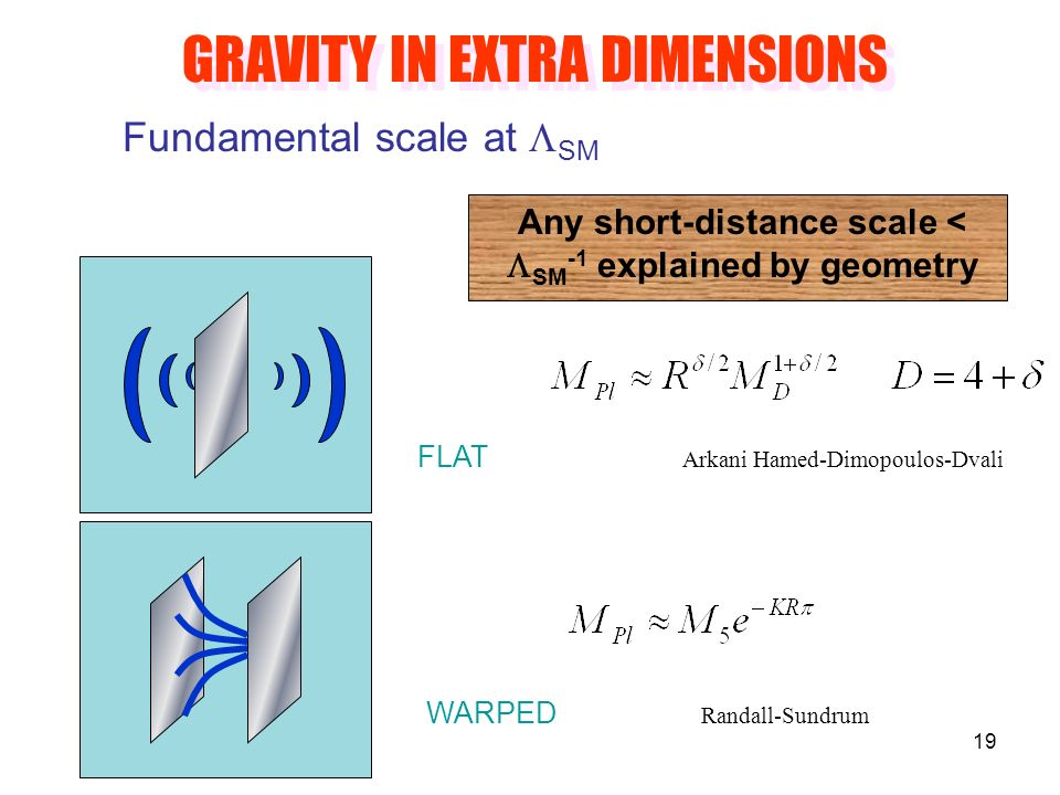 19 GRAVITY IN EXTRA DIMENSIONS Fundamental scale at SM Any short-distance scale < SM -1 explained by geometry FLAT Arkani Hamed-Dimopoulos-Dvali WARPED Randall-Sundrum