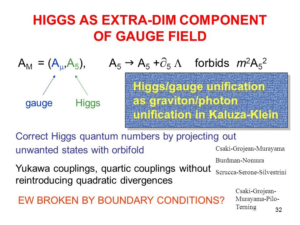 32 HIGGS AS EXTRA-DIM COMPONENT OF GAUGE FIELD A M = (A,A 5 ), A 5 A forbids m 2 A 5 2 gaugeHiggs Higgs/gauge unification as graviton/photon unification in Kaluza-Klein Correct Higgs quantum numbers by projecting out unwanted states with orbifold Yukawa couplings, quartic couplings without reintroducing quadratic divergences Csaki-Grojean-Murayama Burdman-Nomura Scrucca-Serone-Silvestrini EW BROKEN BY BOUNDARY CONDITIONS.