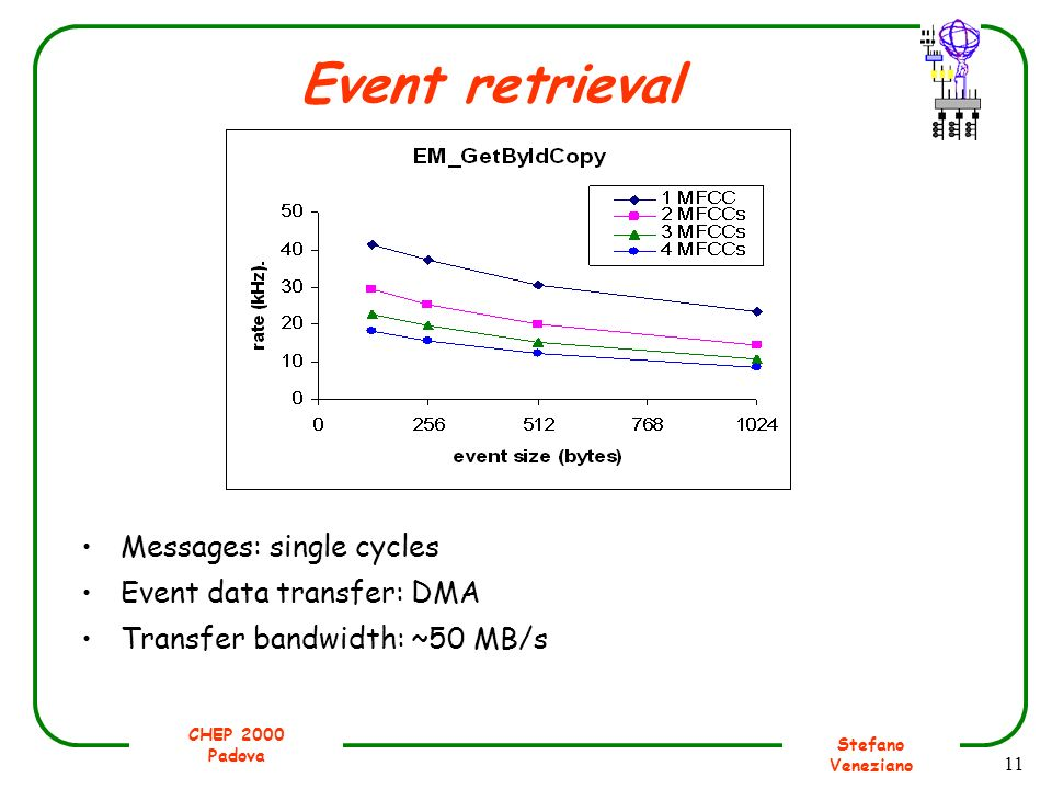CHEP 2000 Padova Stefano Veneziano 11 Event retrieval Messages: single cycles Event data transfer: DMA Transfer bandwidth: ~50 MB/s