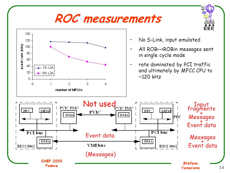 CHEP 2000 Padova Stefano Veneziano 14 ROC measurements No S-Link, input emulated All ROB ROBin messages sent in single cycle mode rate dominated by PC