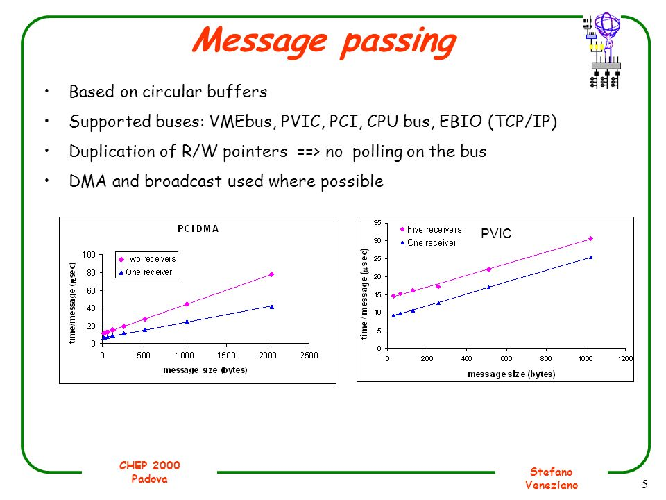 CHEP 2000 Padova Stefano Veneziano 5 Message passing Based on circular buffers Supported buses: VMEbus, PVIC, PCI, CPU bus, EBIO (TCP/IP) Duplication