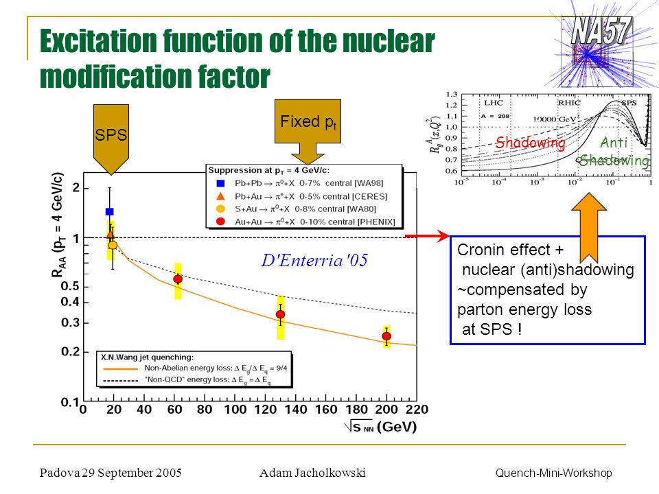 Adam JacholkowskiPadova 29 September 2005 Quench-Mini-Workshop D'Enterria '05 Excitation function of the nuclear modification factor Fixed p t SPS Cro