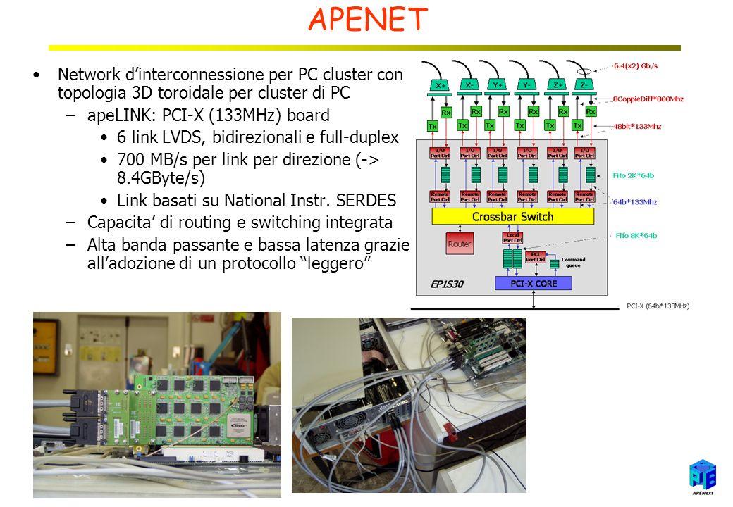 APENET Network dinterconnessione per PC cluster con topologia 3D toroidale per cluster di PC –apeLINK: PCI-X (133MHz) board 6 link LVDS, bidirezionali e full-duplex 700 MB/s per link per direzione (-> 8.4GByte/s) Link basati su National Instr.