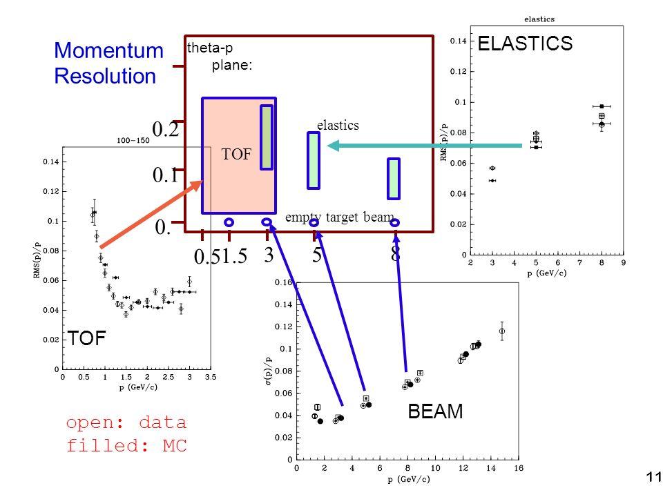 11 Momentum Resolution open: data filled: MC theta-p plane: 0.5 1.5 35 8 0. 0.1 0.2 TOF elastics empty target beam TOF BEAM ELASTICS