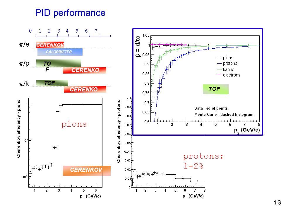 13 PID performance CERENKOV TOF 0 1 2 3 4 5 6 7 p e k TO F CERENKO V TOF CERENKO V CALORIMETER protons: 1-2% pions