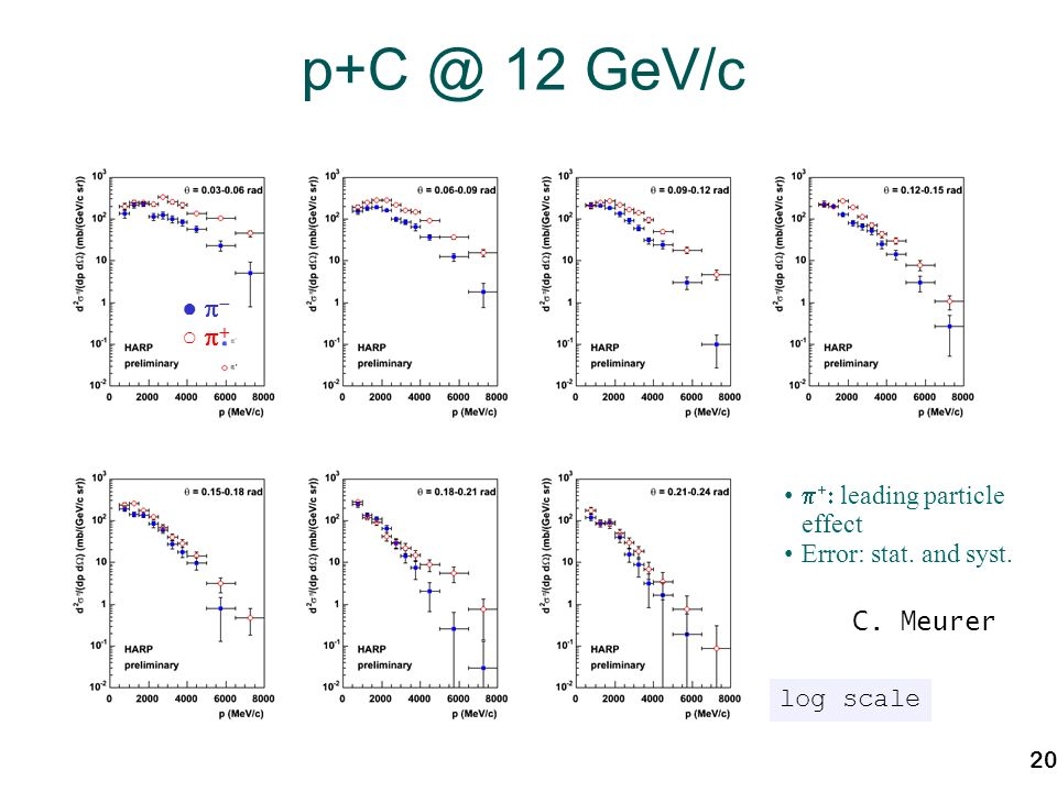 20 p+C @ 12 GeV/c leading particle effect Error: stat. and syst. log scale C. Meurer