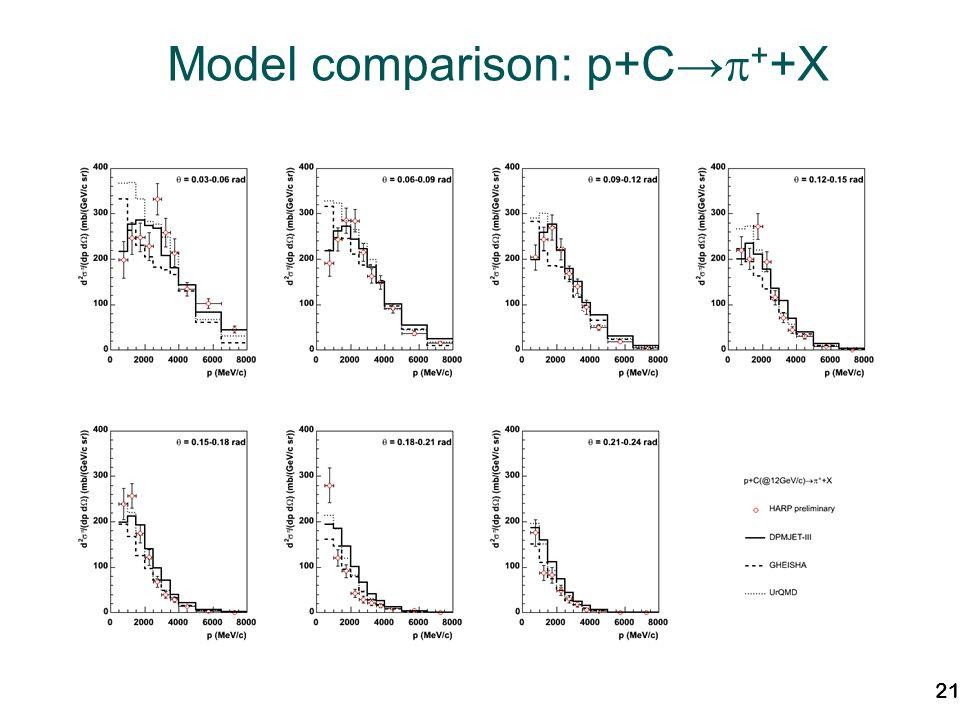 21 Model comparison: p+C + +X