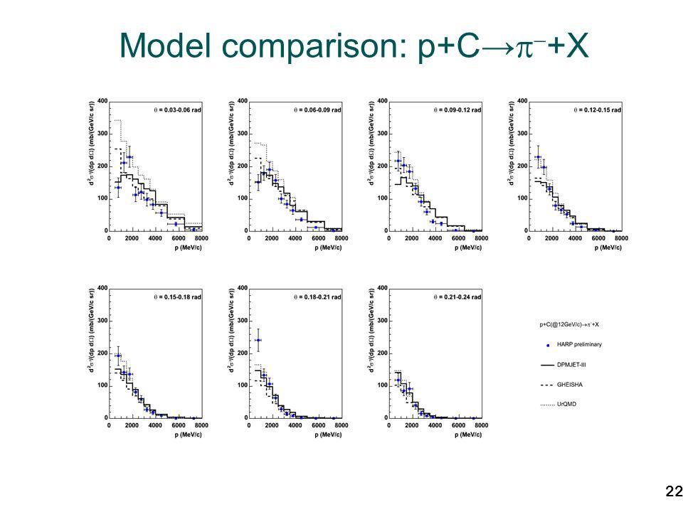 22 Model comparison: p+C +X