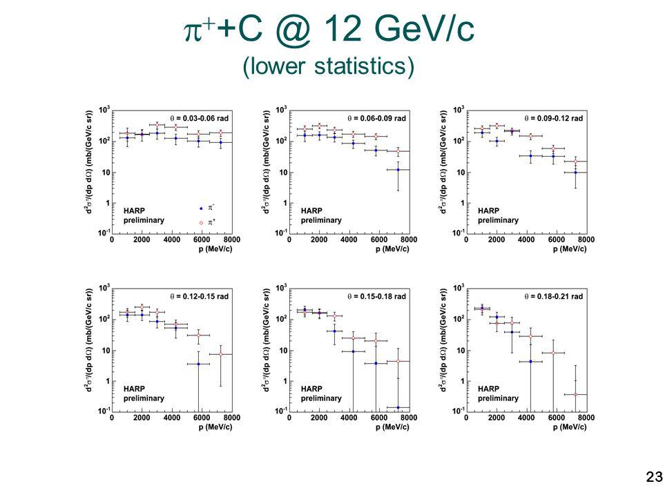 23 +C @ 12 GeV/c (lower statistics)