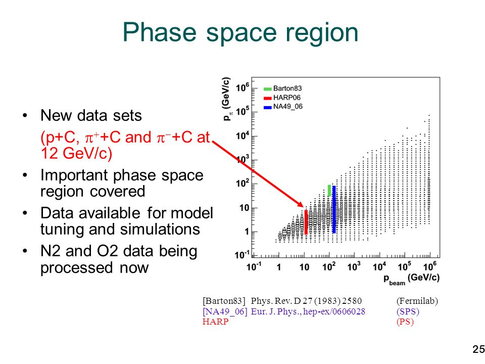 25 Phase space region New data sets (p+C, +C and +C at 12 GeV/c) Important phase space region covered Data available for model tuning and simulations N2 and O2 data being processed now [Barton83]Phys.