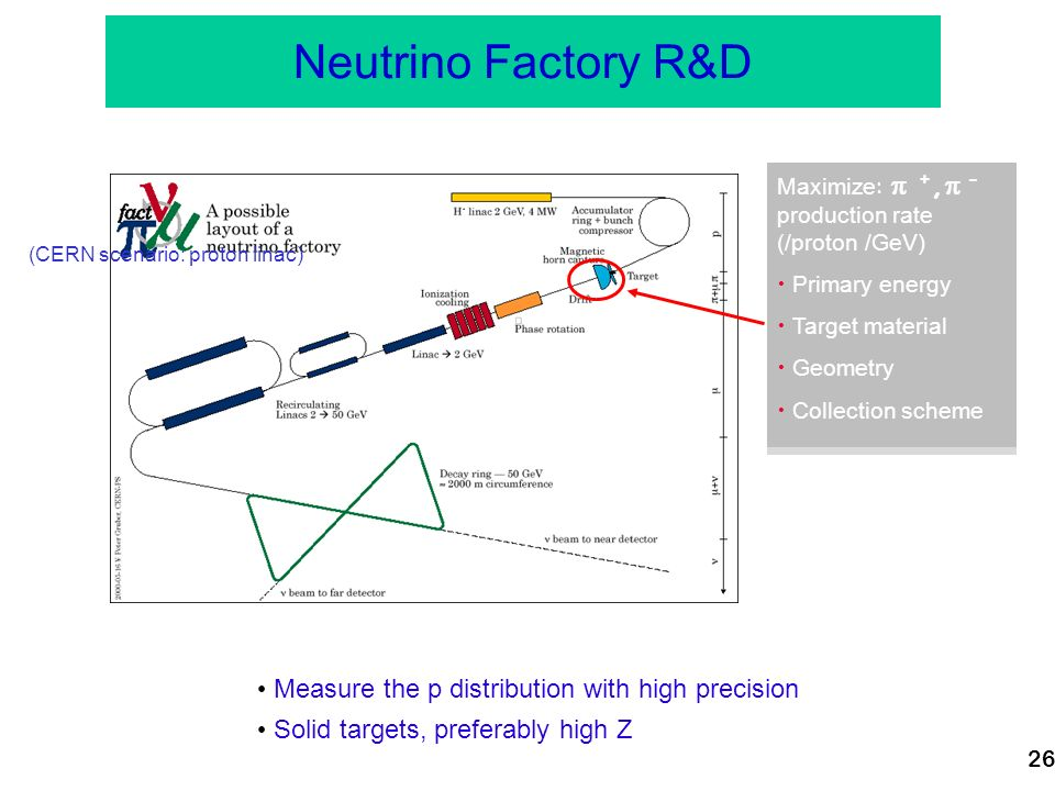 26 Neutrino Factory R&D Maximize : +, - production rate (/proton /GeV) Primary energy Target material Geometry Collection scheme (CERN scenario: proton linac) Measure the p distribution with high precision Solid targets, preferably high Z