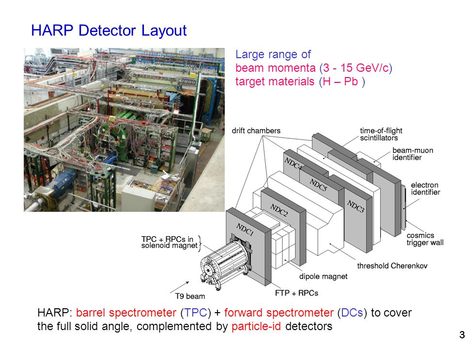 3 HARP Detector Layout HARP: barrel spectrometer (TPC) + forward spectrometer (DCs) to cover the full solid angle, complemented by particle-id detectors August 2001 Large range of beam momenta (3 - 15 GeV/c) target materials (H – Pb )