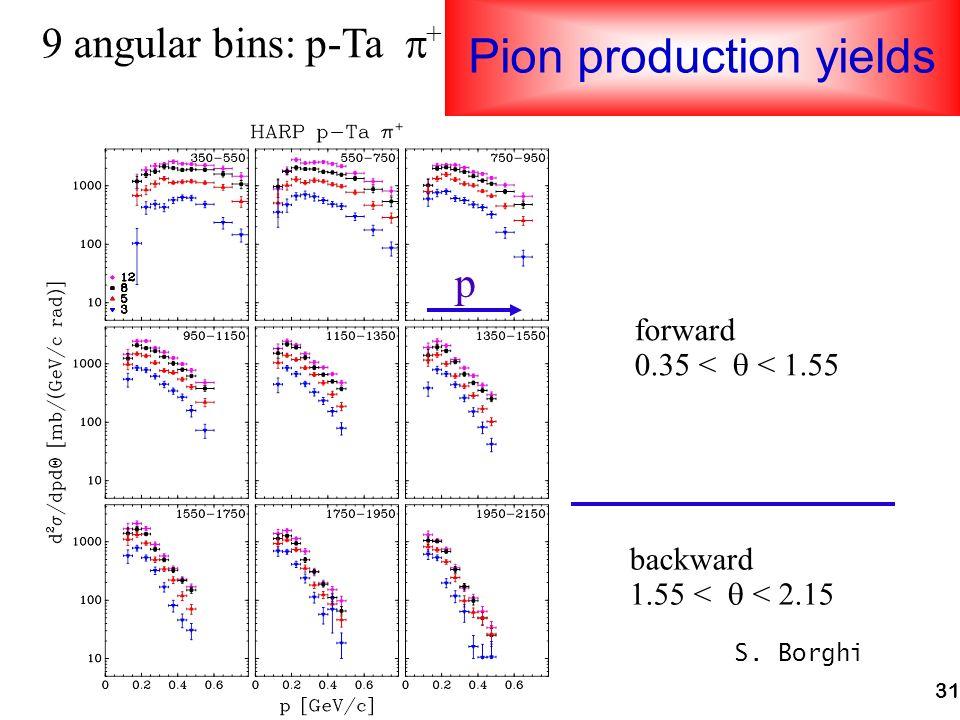 31 Pion production yields 9 angular bins: p-Ta + forward 0.35 < < 1.55 backward 1.55 < < 2.15 p S. Borghi