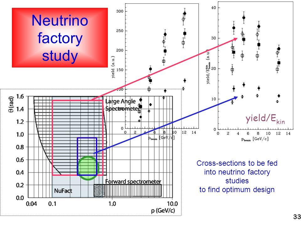 33 Neutrino factory study Cross-sections to be fed into neutrino factory studies to find optimum design yield/E kin