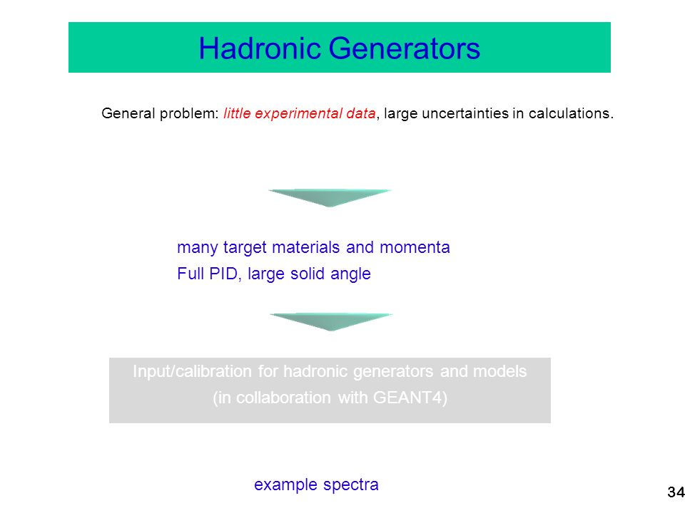 34 Case 3: Neutrino oscillation experiments Hadronic Generators General problem: little experimental data, large uncertainties in calculations.