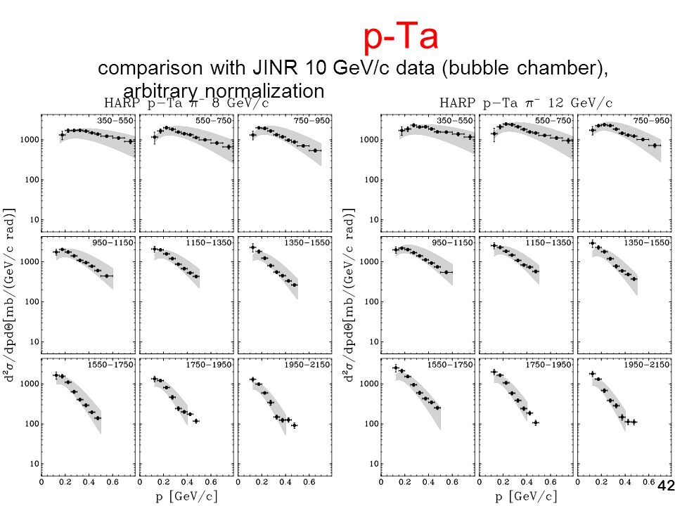 42 p-Ta comparison with JINR 10 GeV/c data (bubble chamber), arbitrary normalization