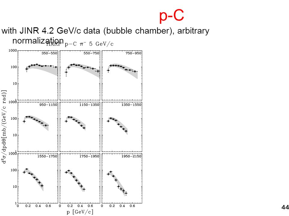 44 p-C with JINR 4.2 GeV/c data (bubble chamber), arbitrary normalization
