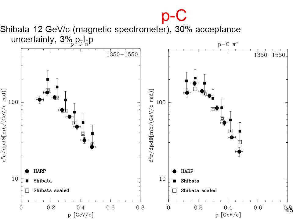45 p-C Shibata 12 GeV/c (magnetic spectrometer), 30% acceptance uncertainty, 3% p-t-p
