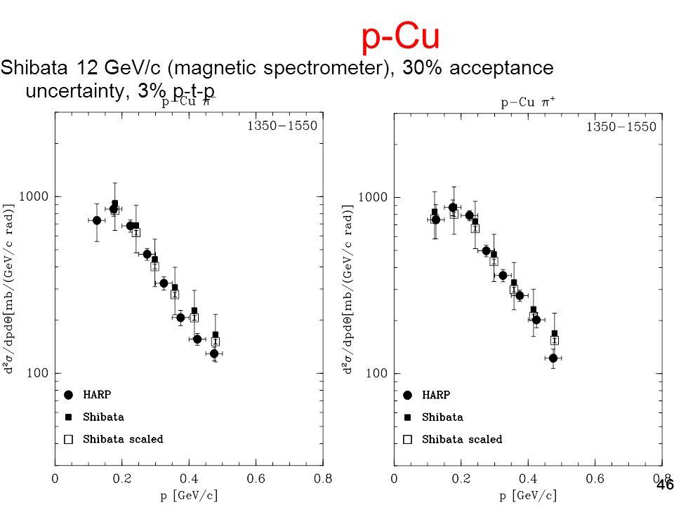 46 p-Cu Shibata 12 GeV/c (magnetic spectrometer), 30% acceptance uncertainty, 3% p-t-p