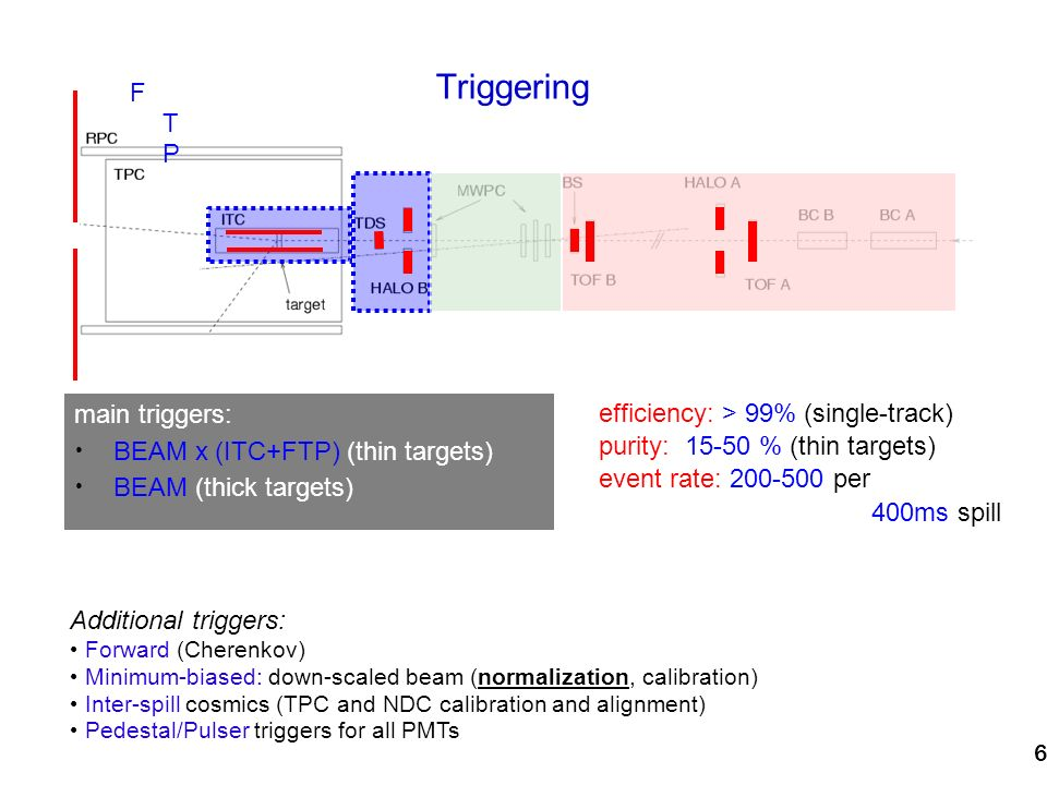 6 Triggering efficiency: > 99% (single-track) purity: 15-50 % (thin targets) event rate: 200-500 per 400ms spill main triggers: BEAM x (ITC+FTP) (thin targets) BEAM (thick targets) Additional triggers: Forward (Cherenkov) Minimum-biased: down-scaled beam (normalization, calibration) Inter-spill cosmics (TPC and NDC calibration and alignment) Pedestal/Pulser triggers for all PMTs FTPFTP