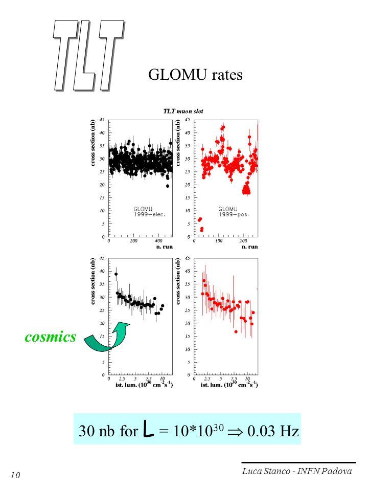 10 Luca Stanco - INFN Padova GLOMU rates 30 nb for L = 10*10 30 0.03 Hz cosmics