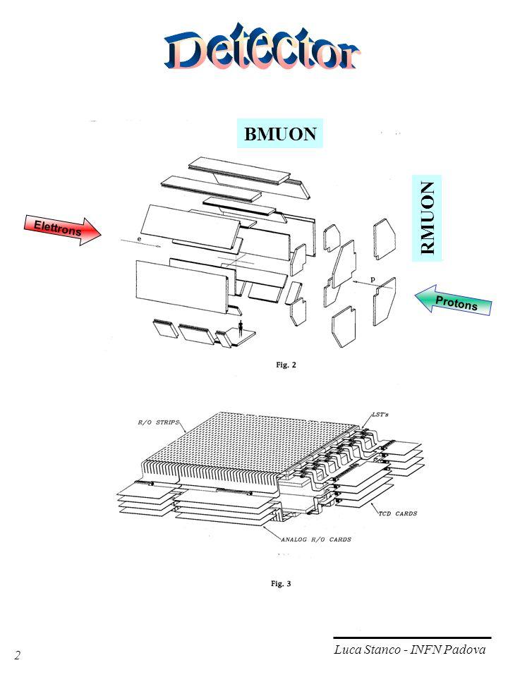 2 Luca Stanco - INFN Padova Elettrons Protons RMUON BMUON