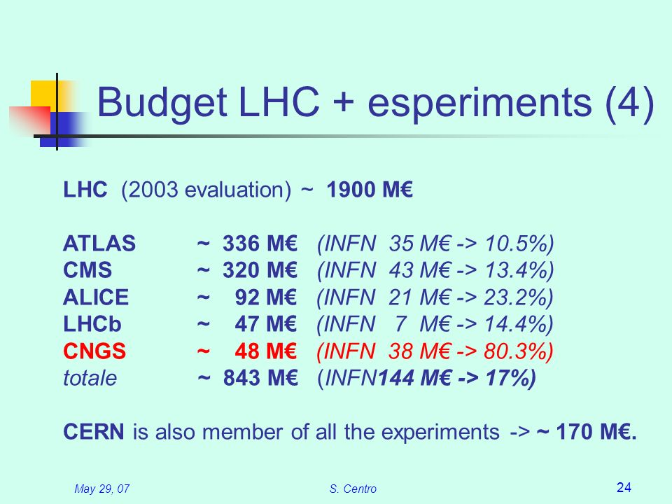 May 29, 07S. Centro 24 Budget LHC + esperiments (4) LHC (2003 evaluation) ~ 1900 M ATLAS~ 336 M (INFN 35 M -> 10.5%) CMS~ 320 M (INFN 43 M -> 13.4%) A