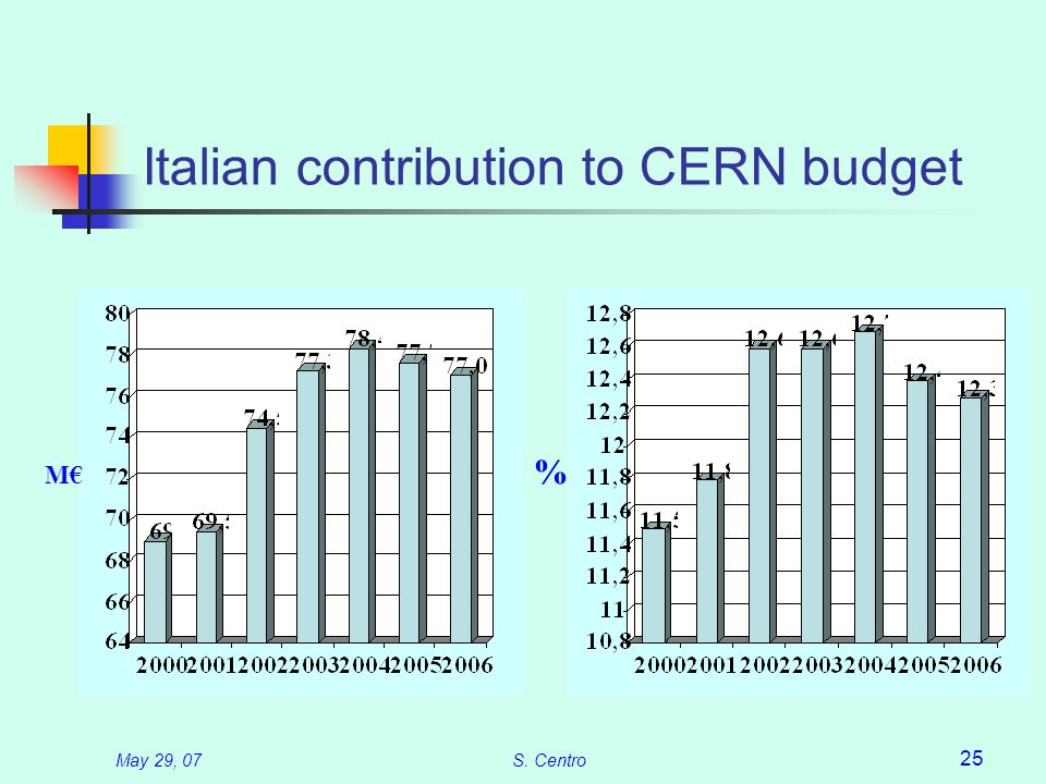 May 29, 07S. Centro 25 Italian contribution to CERN budget M %