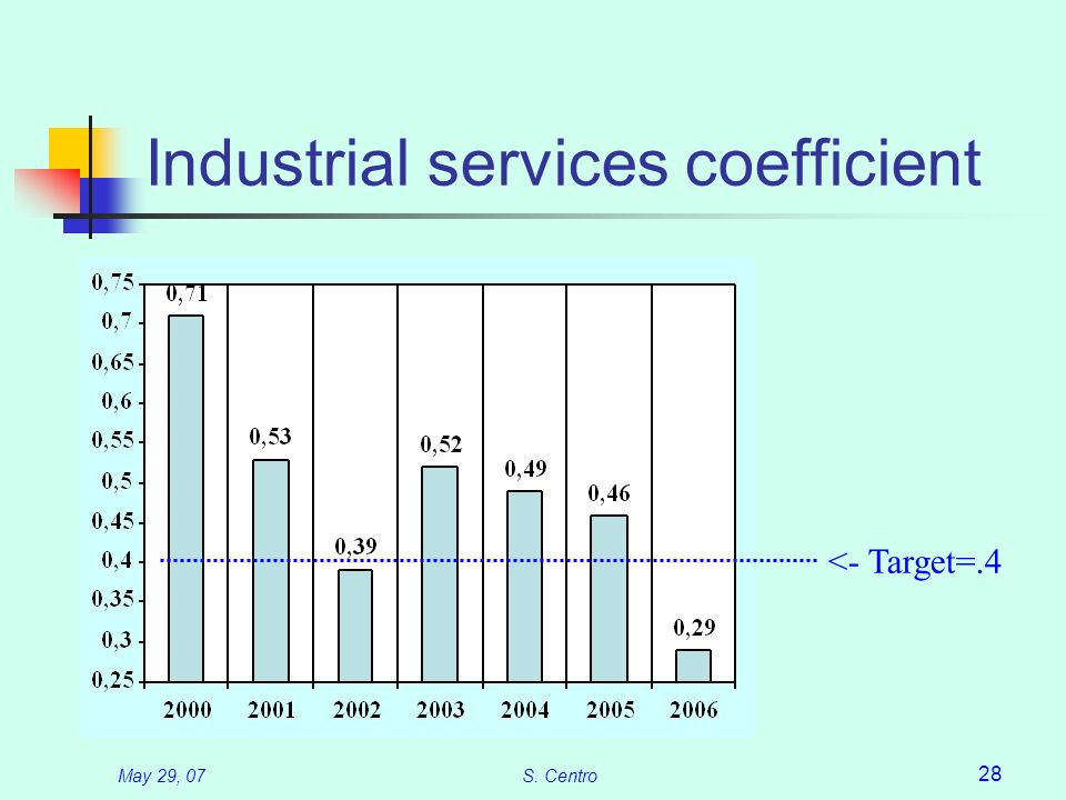 May 29, 07S. Centro 28 Industrial services coefficient <- Target=.4