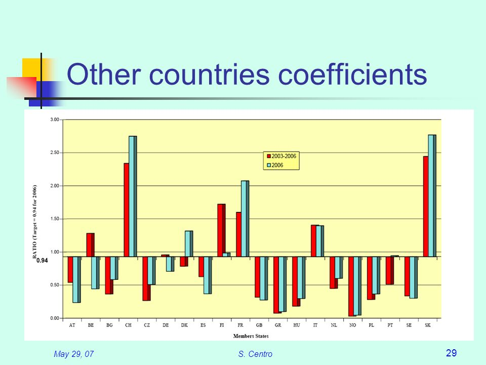 May 29, 07S. Centro 29 Other countries coefficients