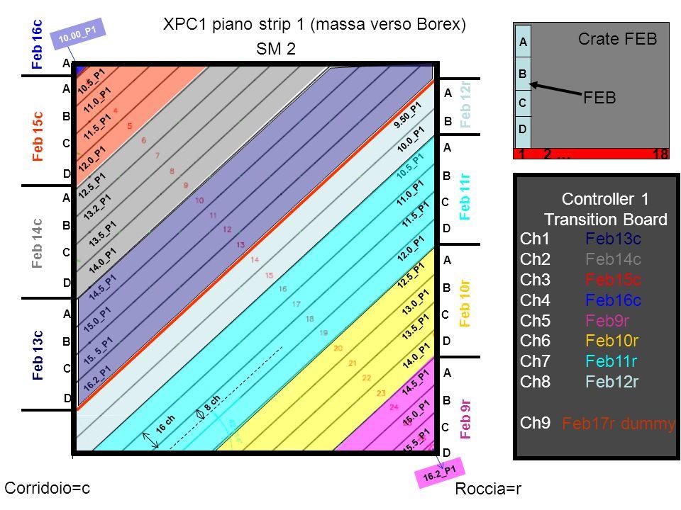 XPC1 piano strip 2 (massa verso ingresso HallC) Controller 2 Transition Board Ch1 Ch2 Ch3 Ch4 Ch5 Ch6 Ch7 Ch8 Ch9 Feb9c Feb10c Feb11c Feb12c Feb13r Feb14r Feb15r Feb16r Feb18r dummy 1 2 … 18 Crate FEB FEB Corridoio=c Roccia=r 16.2_P2 15.5_P2 15.0_P2 14.
