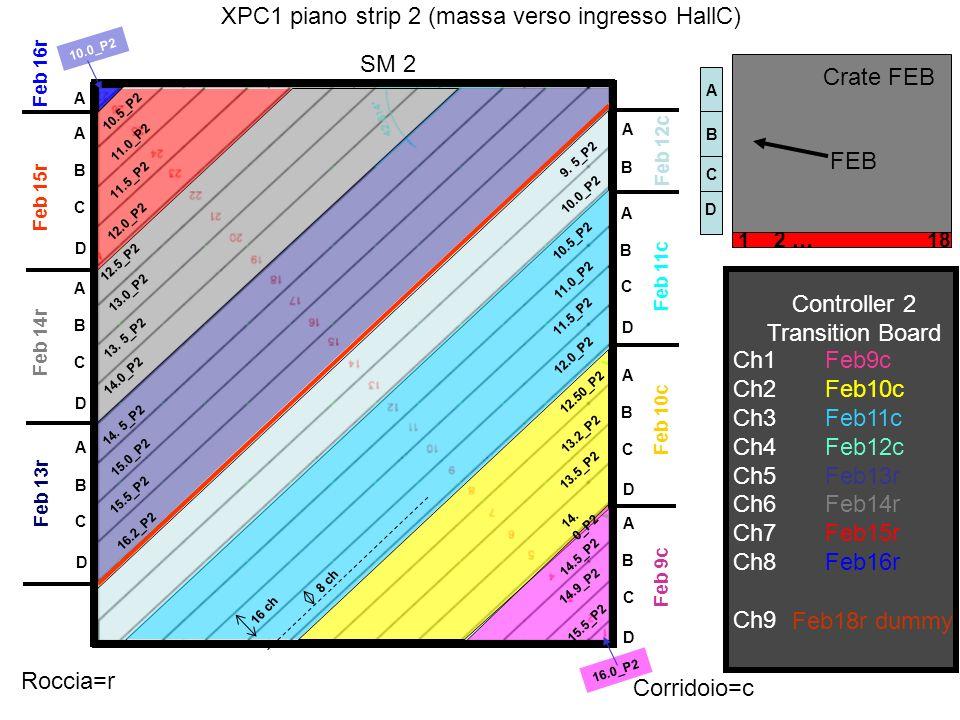 XPC1 piano strip 2 (massa verso ingresso HallC) Controller 2 Transition Board Ch1 Ch2 Ch3 Ch4 Ch5 Ch6 Ch7 Ch8 Ch9 Feb9c Feb10c Feb11c Feb12c Feb13r Fe