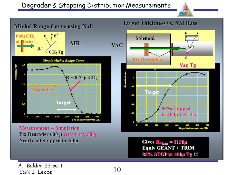10 A.Baldini 23 sett CSN I Lecce Degrader & Stopping Distribution Measurements µ+µ+µ+µ+ CH 2 Tg e+e+e+e+ Foils CH 2 at focus Michel Range Curve using NaI: Measurement Simulation Fix Degrader 600 µ Geant say 580µ Nearly all Stopped in 400µ R ~ 870 µ CH 2 Degrader Target AIR Target Thickness vs.