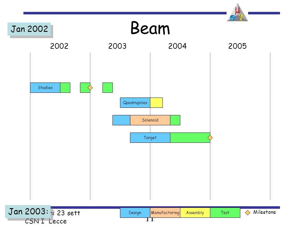 11 A.Baldini 23 sett CSN I Lecce Jan 2002 2002200320042005 Jan 2003: Test Milestone AssemblyDesignManufactoring Studies Solenoid Quadrupoles Target Beam